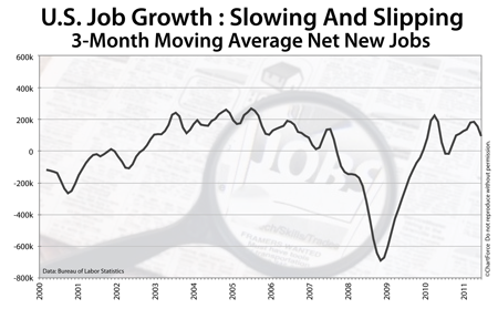 Net new jobs, 3-month rolling average 2000-2011