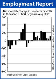 Non-Farm Payrolls Aug 2009-July 2011