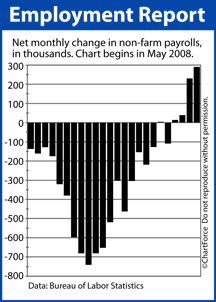 Non-Farm Payrolls May 2008-April 2010