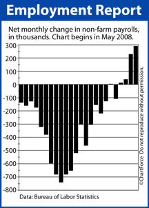 Non-Farm Payrolls May 2008-April 2010