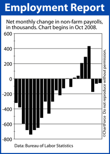 Net Job Gains Oct 2008 - Sept 2010