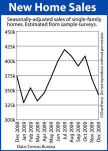 New Home Sales Dec 2008-Dec 2009