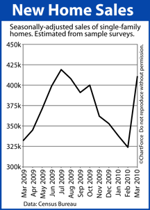 New Home Sales Mar 2009-Mar 2010