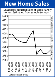 Lake Geneva Real Estate New Home Sales (September 2009-2010)
