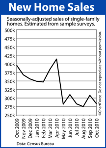 new home sales 201010 New Home Sales Slip In October