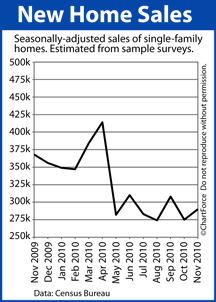 New Lake Geneva Real Estate Home Sales (Nov 2009 - Nov 2010)