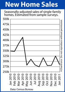 Lake Geneva Real Estate Mortgage New Home Sales (Jan 2010 - Jan 2011)