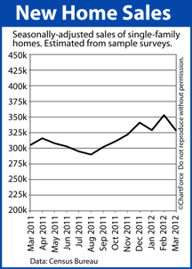 New Home Sales 2011-2012