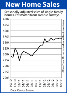 new home sales 201210