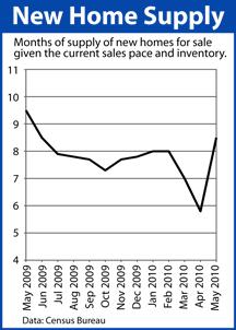 New Home Supply May 2009 - May 2010
