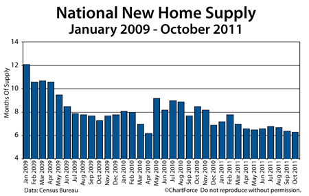 New Home Supply 2009-2011