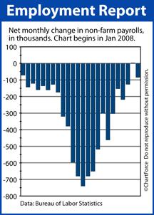 Non-Farm Payrolls Net New Jobs Jan 2008-Dec 2009