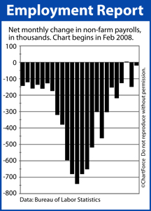 Non-Farm Payrolls Net New Jobs Feb 2008-Jan 2010