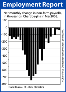 Non-Farm Payrolls Mar 2008-Feb 2010