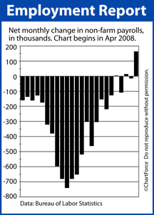 Net Job Gains April 2008-March 2010