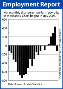 Net Job Gains July 2008 - June 2010