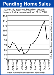 Pending Home Sales (June 2008-Dec 2009)