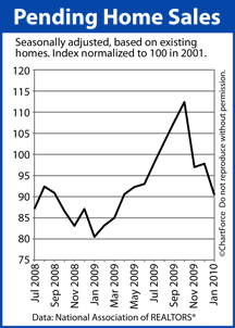 Pending Home Sales (July 2008-Jan 2010)