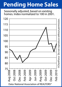 Pending Home Sales (August 2008-Fed 2010)