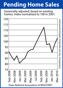 Pending Home Sales September 2008 March 2010
