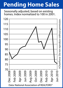 Pending Home Sales Dec 2008 to June 2010