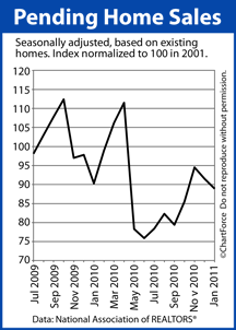 Pending Home Sales July 2009 - January 2011