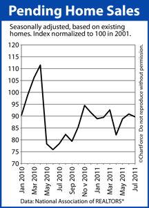 Pending Home Sales Jan 2010 - Jul 2011