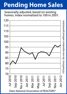 Lake Geneva Mortgage – Pending Home Sales Index 2011-2012