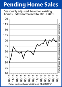 Pending Home Sales Index 09-2012