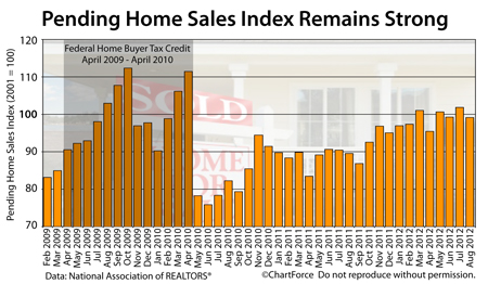Pending Home Sales Index 2009-2012