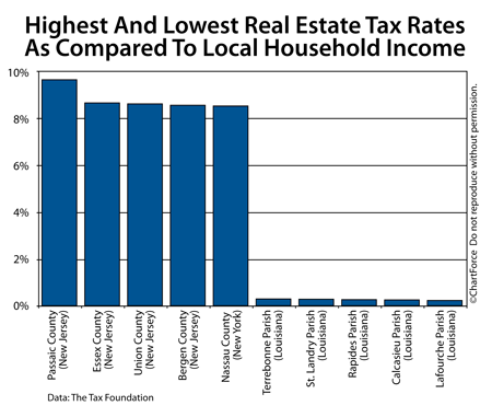 Lake Geneva Real Estate Taxes compared to local household income