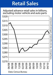 Retail Sales (June 2008 - May 2010)