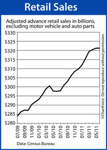 Retail Sales 2010-2011