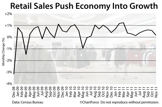 Retail Sales Growth (2008-2011)