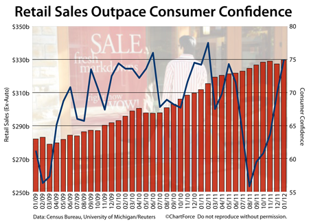 Consumer Confidence vs Retail Sales (2009-2012)