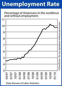 Unemployment Rate 2007-2010